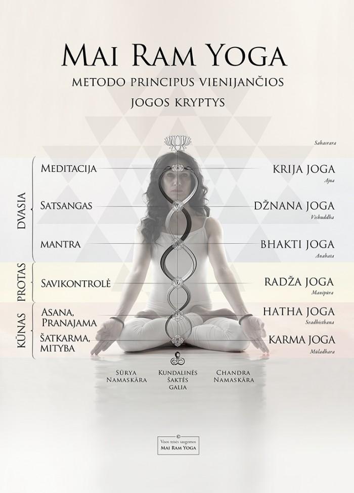 Mai Ram Yoga plakatas