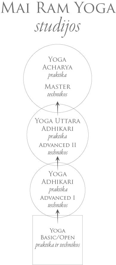 Mai Ram Yoga teachings branches LT