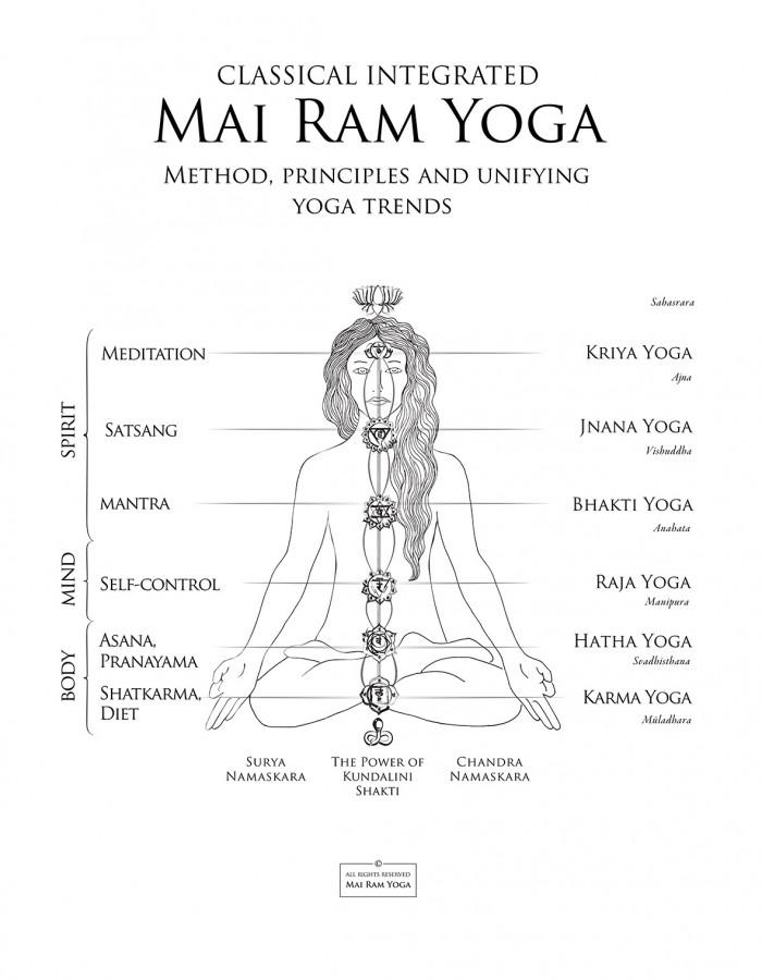 Mai Ram Yoga metodas2019 EN